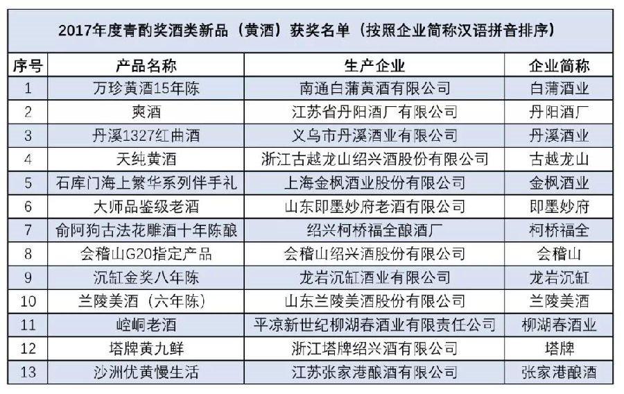 """2017""""青酌奖""""酒类新品名苍井空经典作品单公布;第三届全国品酒师大赛榜单出炉"""